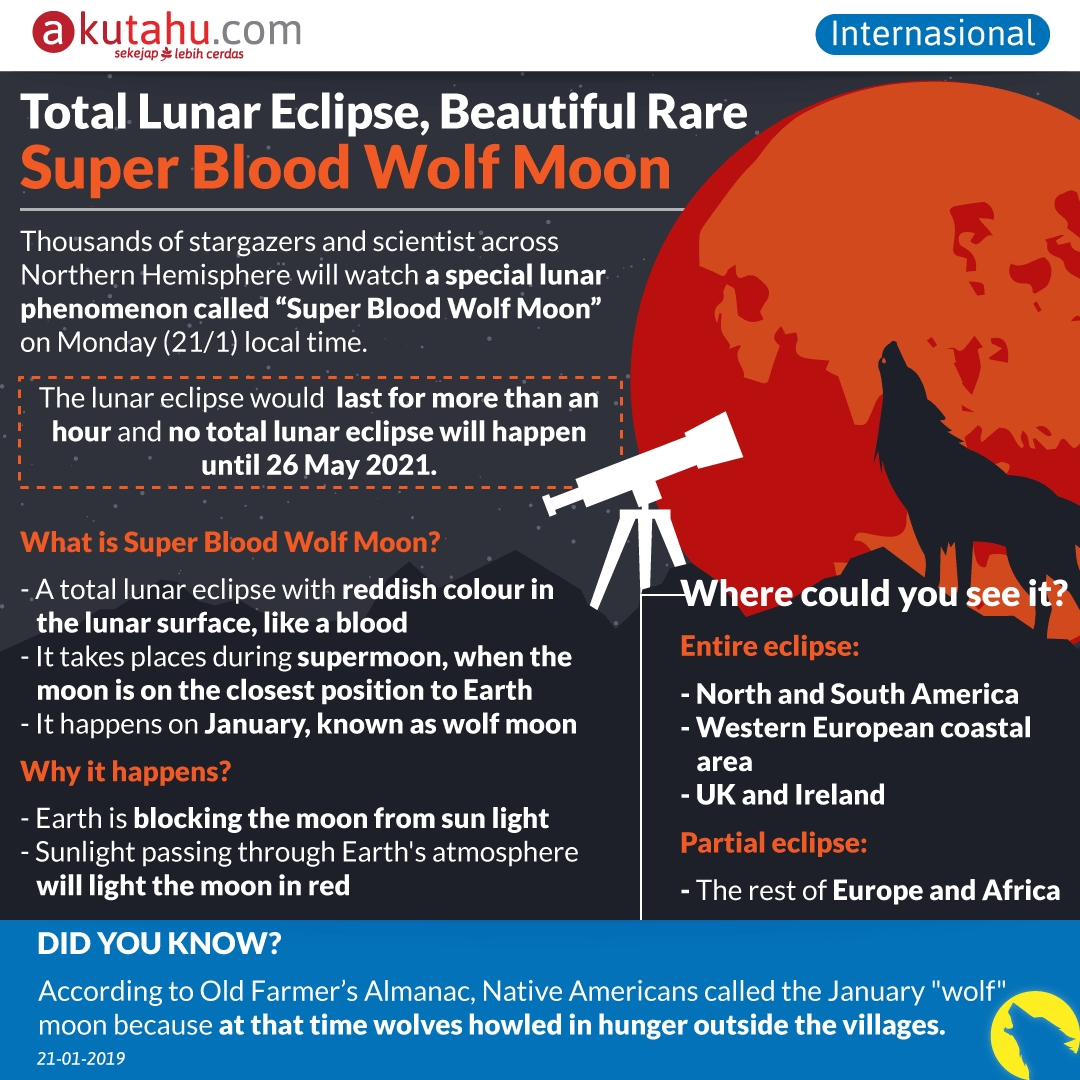 All you need to know about : Super Blood Wolf Moon
