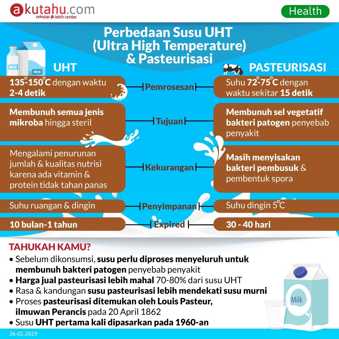 Perbedaan Susu UHT (Ultra High Temperature) & Pasteurisasi