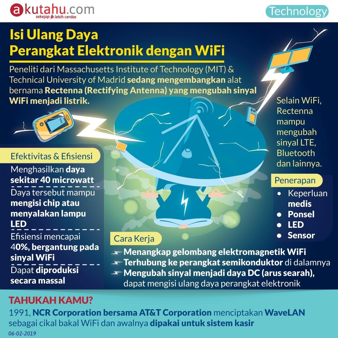 Isi Ulang Daya Perangkat Elektronik dengan WiFi