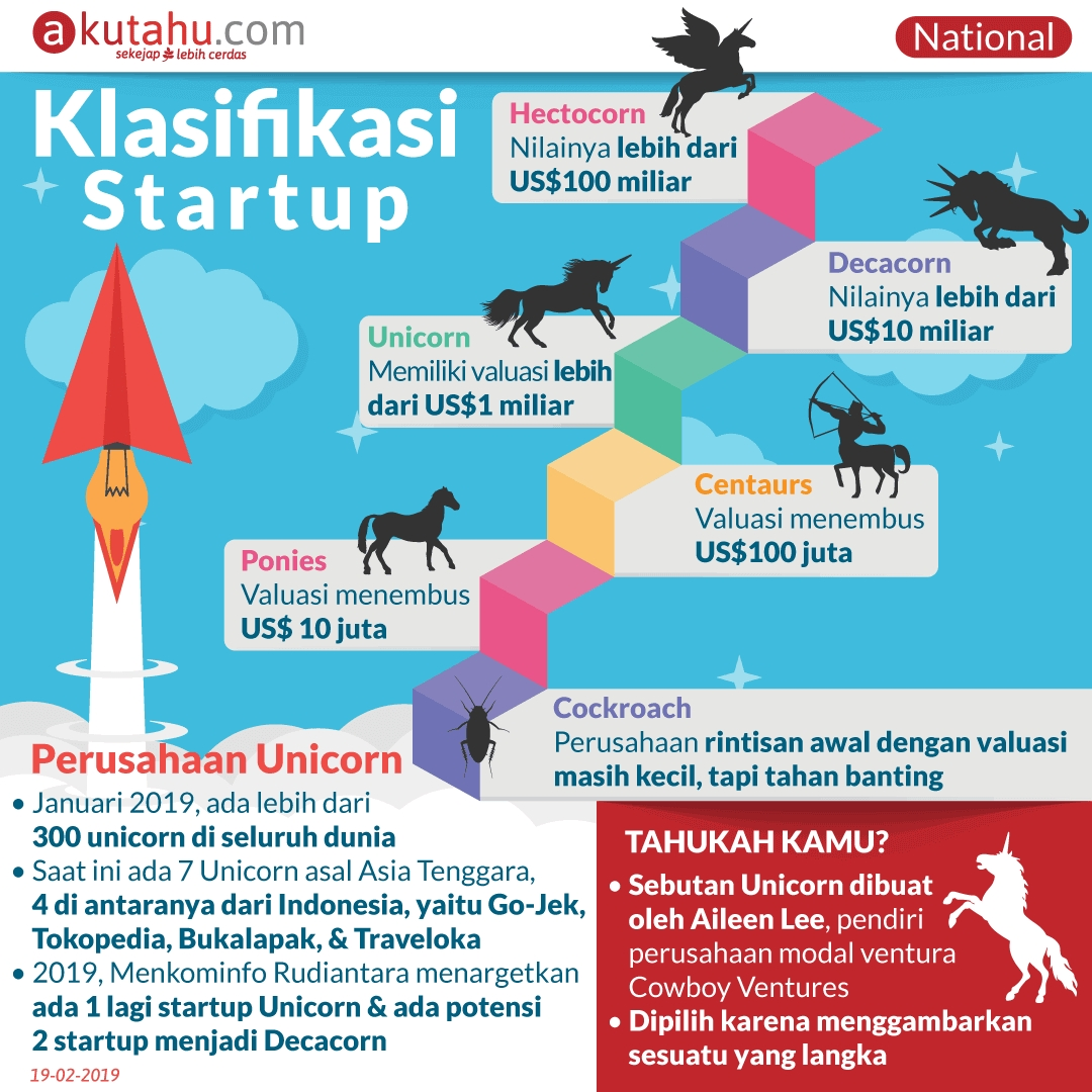 Klasifikasi Startup