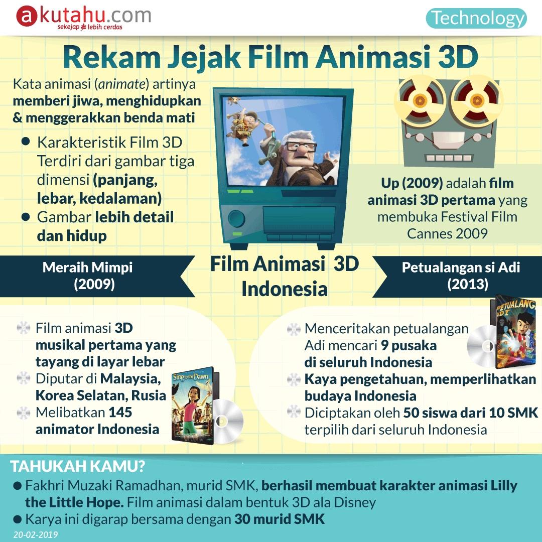 Rekam Jejak Film Animasi 3D