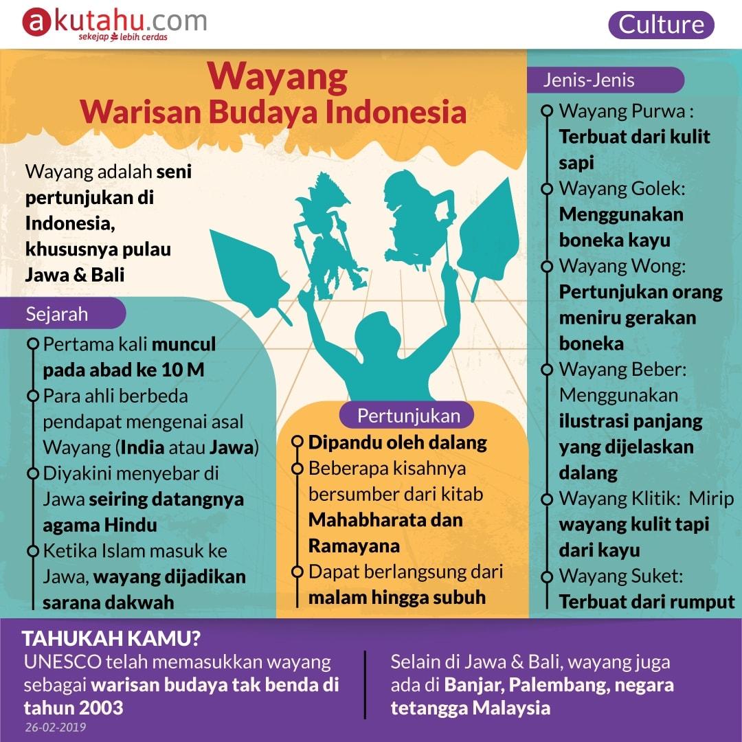 Wayang, Warisan Budaya Indonesia