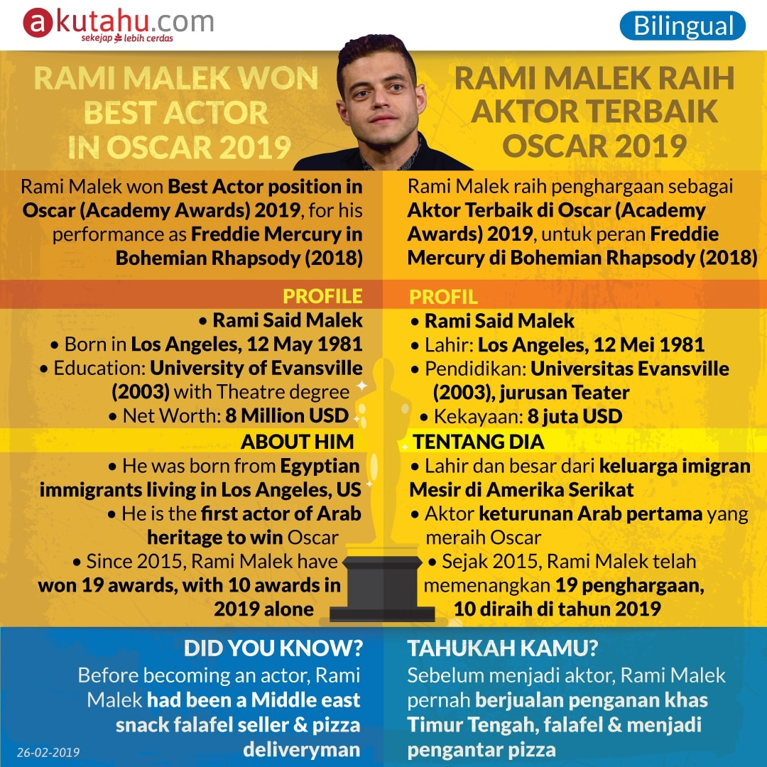 Rami Malek Won Best Actor in Oscar 2019!