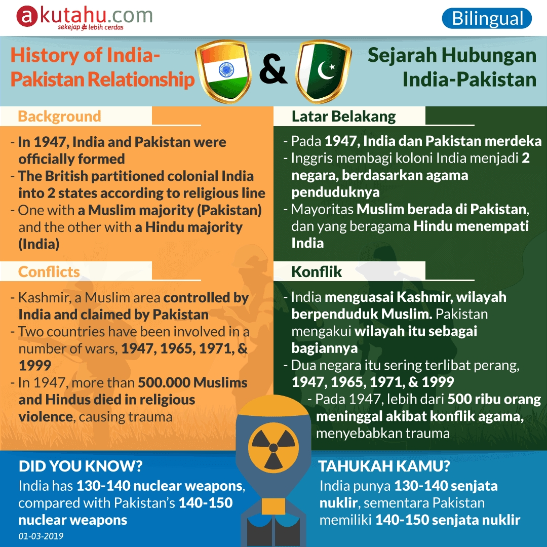 History of India-Pakistan Relationship
