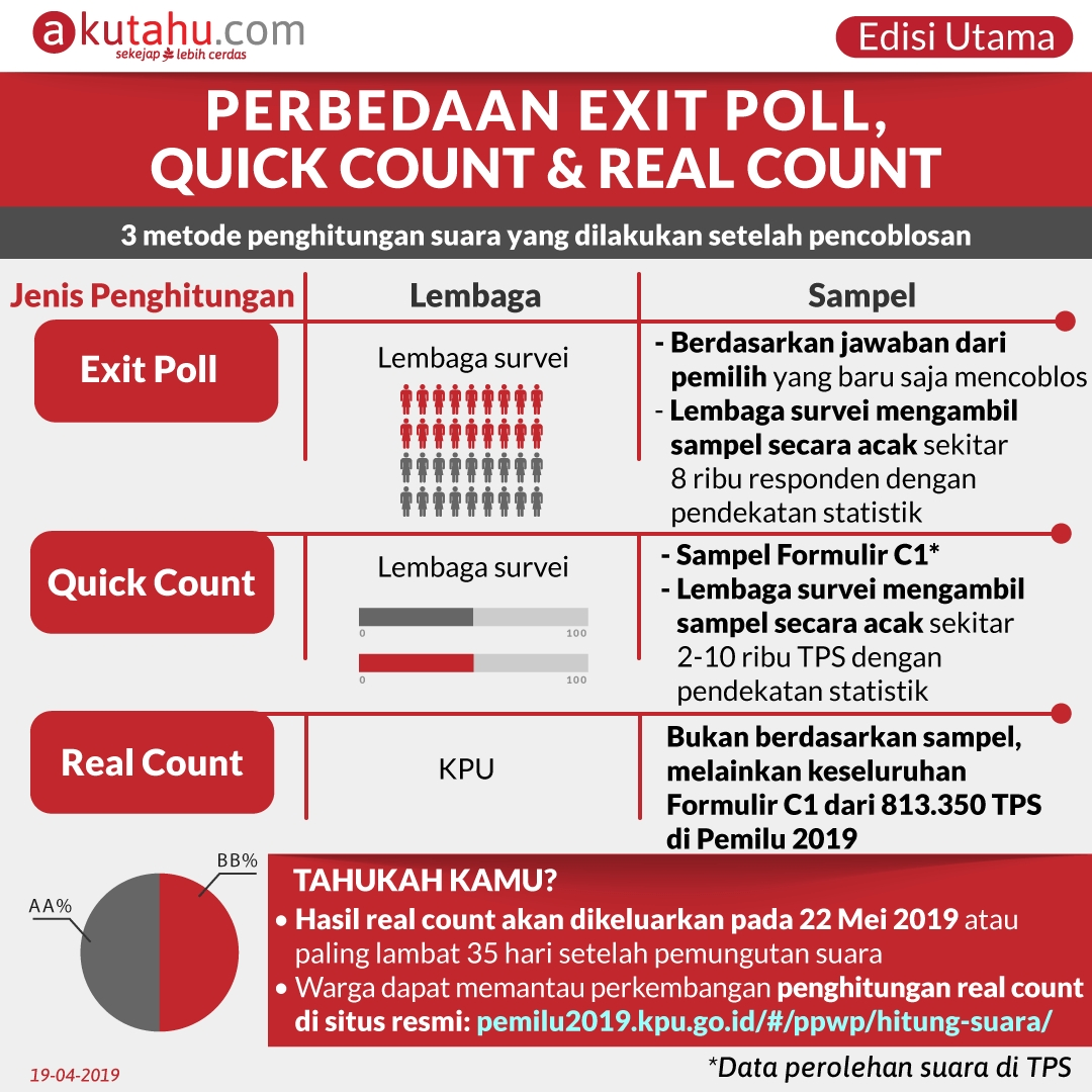 Perbedaan Exit Poll, Quick Count, & Real Count
