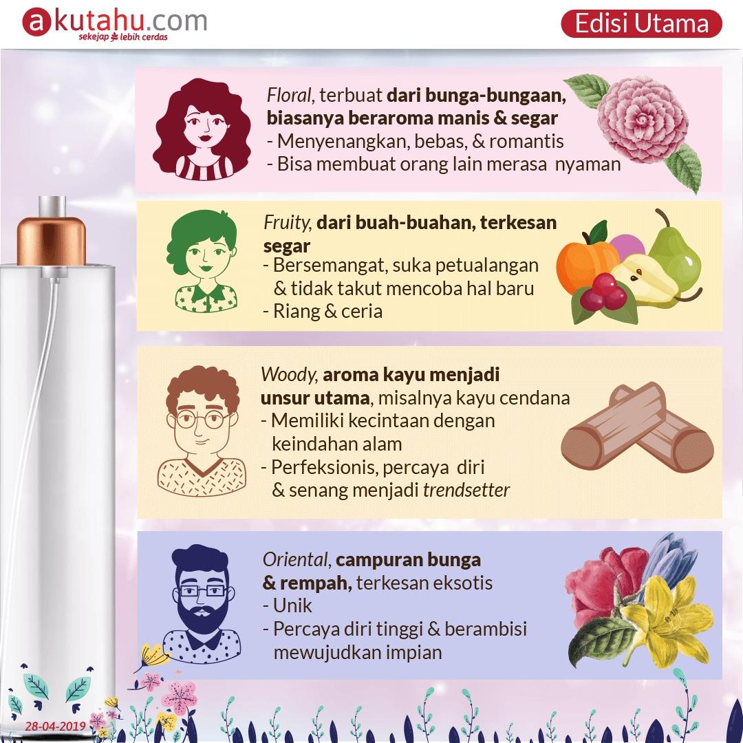 Aroma Parfum & Kepribadian