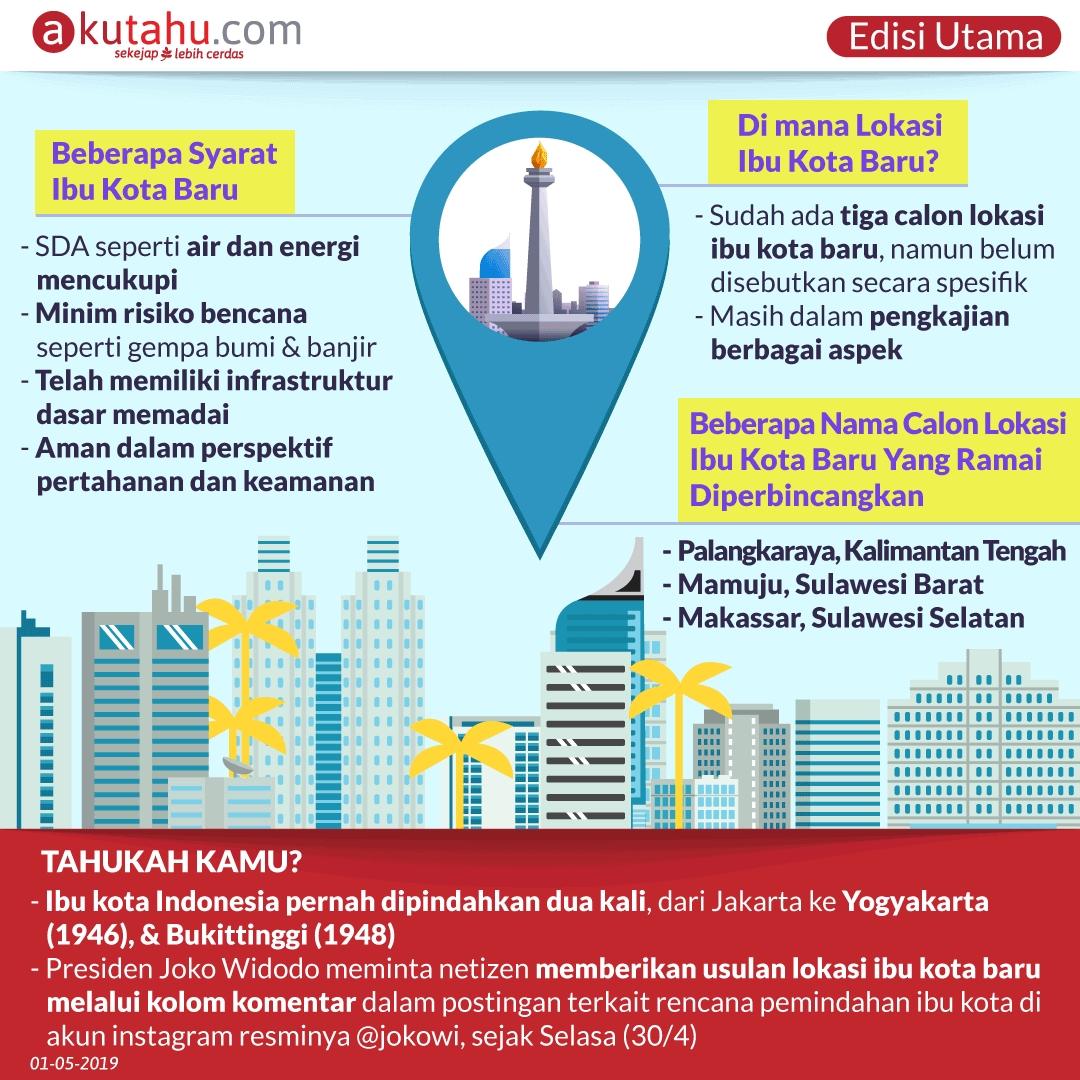 Ibu Kota Indonesia Pindah?