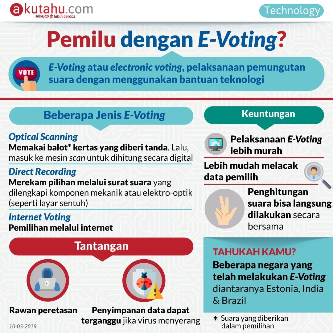 Pemilu dengan E-Voting?