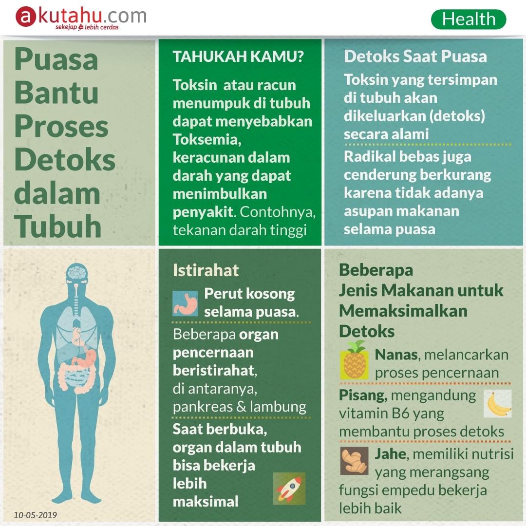 Puasa Bantu Proses Detoks dalam Tubuh