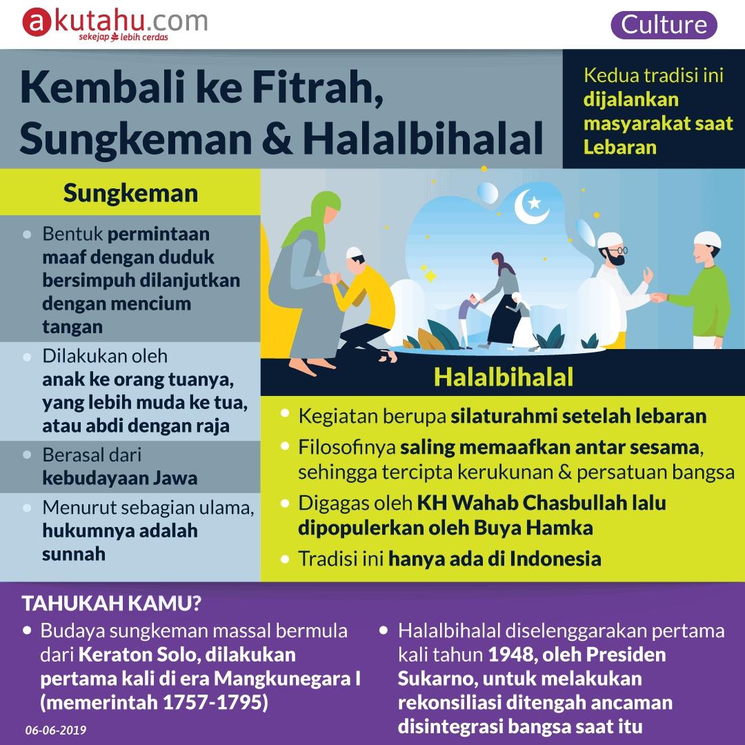 Kembali ke Fitrah, Sungkeman & Halalbihalal