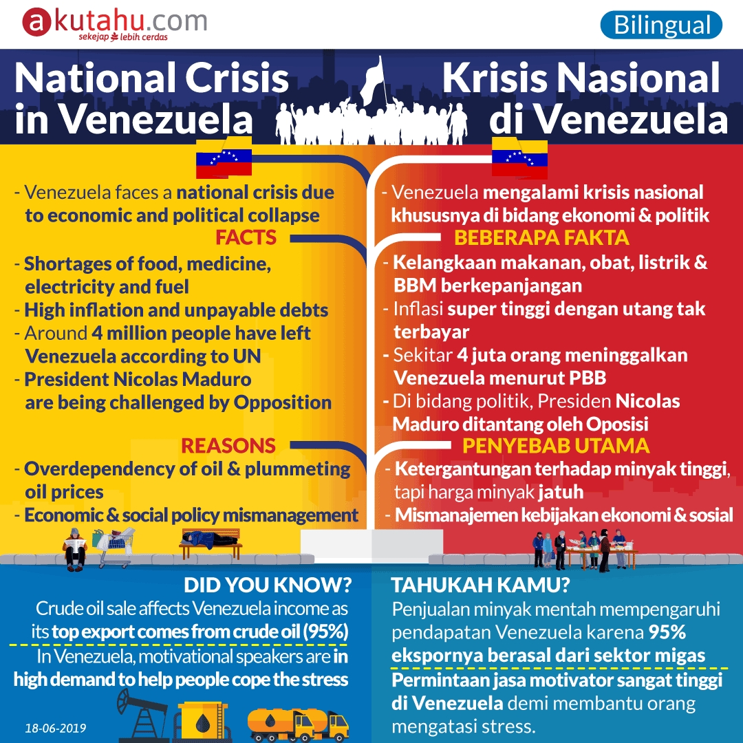 National Crisis in Venezuela