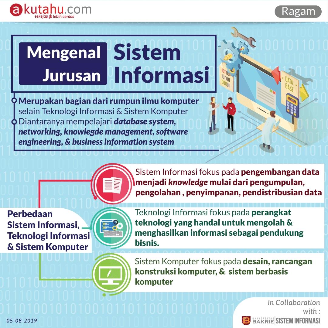Mengenal Jurusan Sistem Informasi