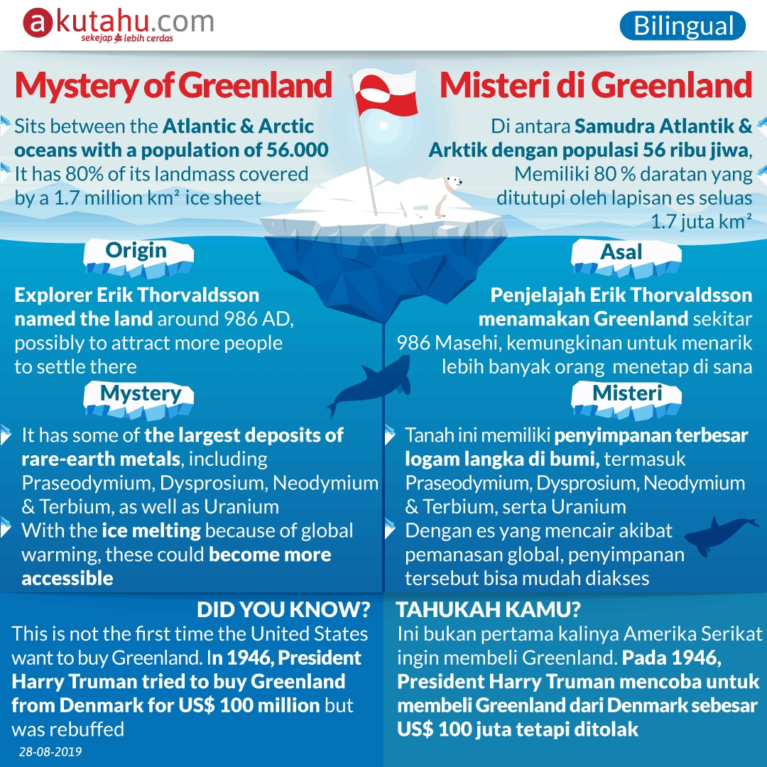Mystery of Greenland