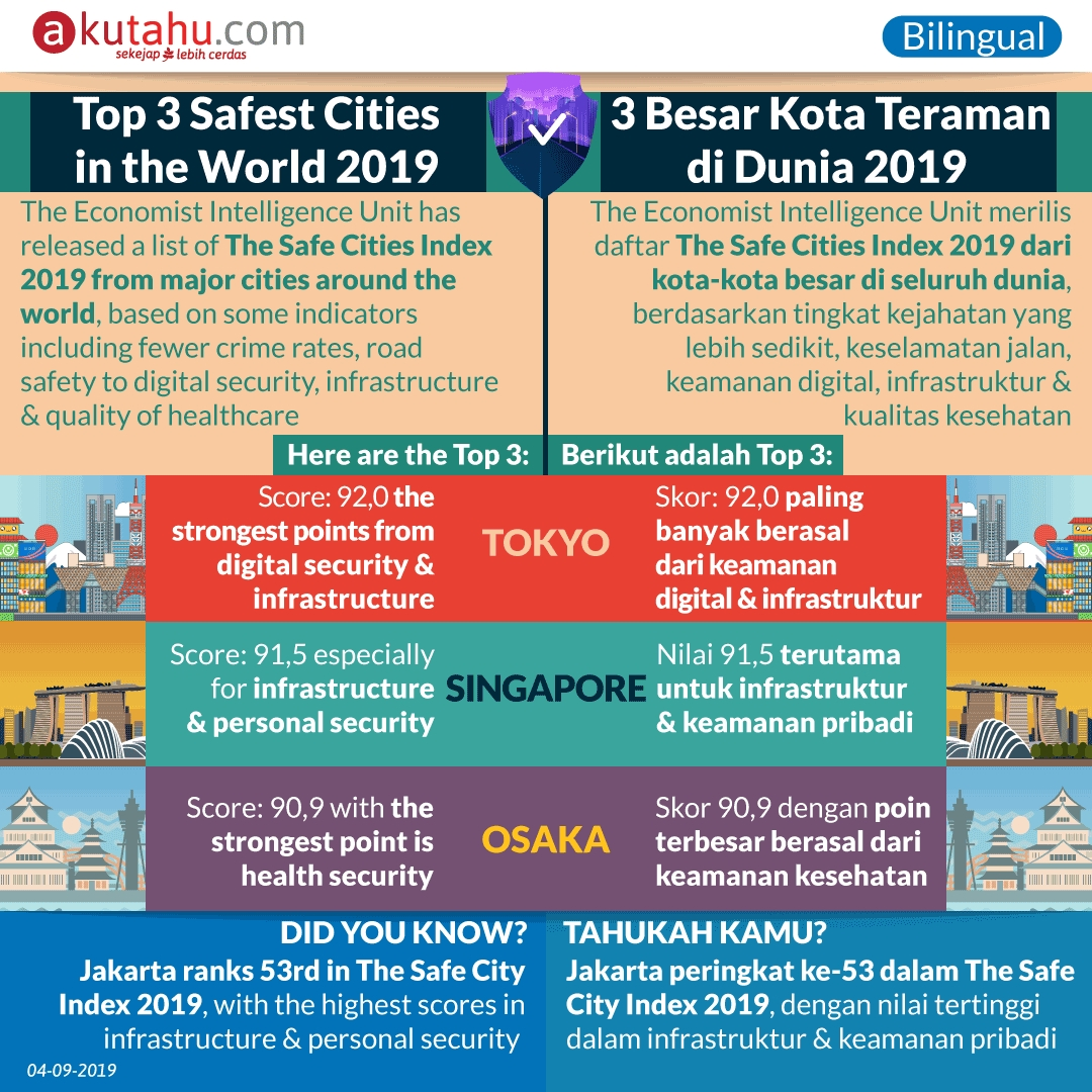 Top 3 Safest Cities in the World 2019