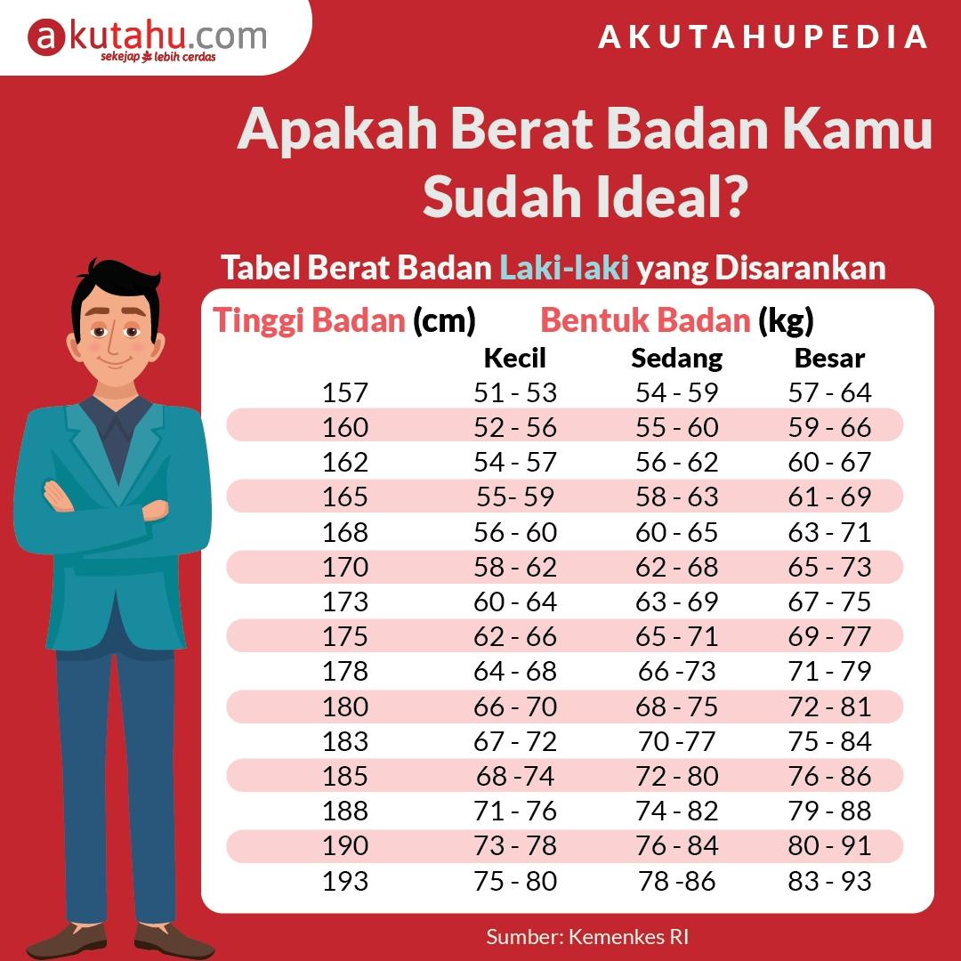 Apakah Berat Badan Kamu Sudah Ideal?