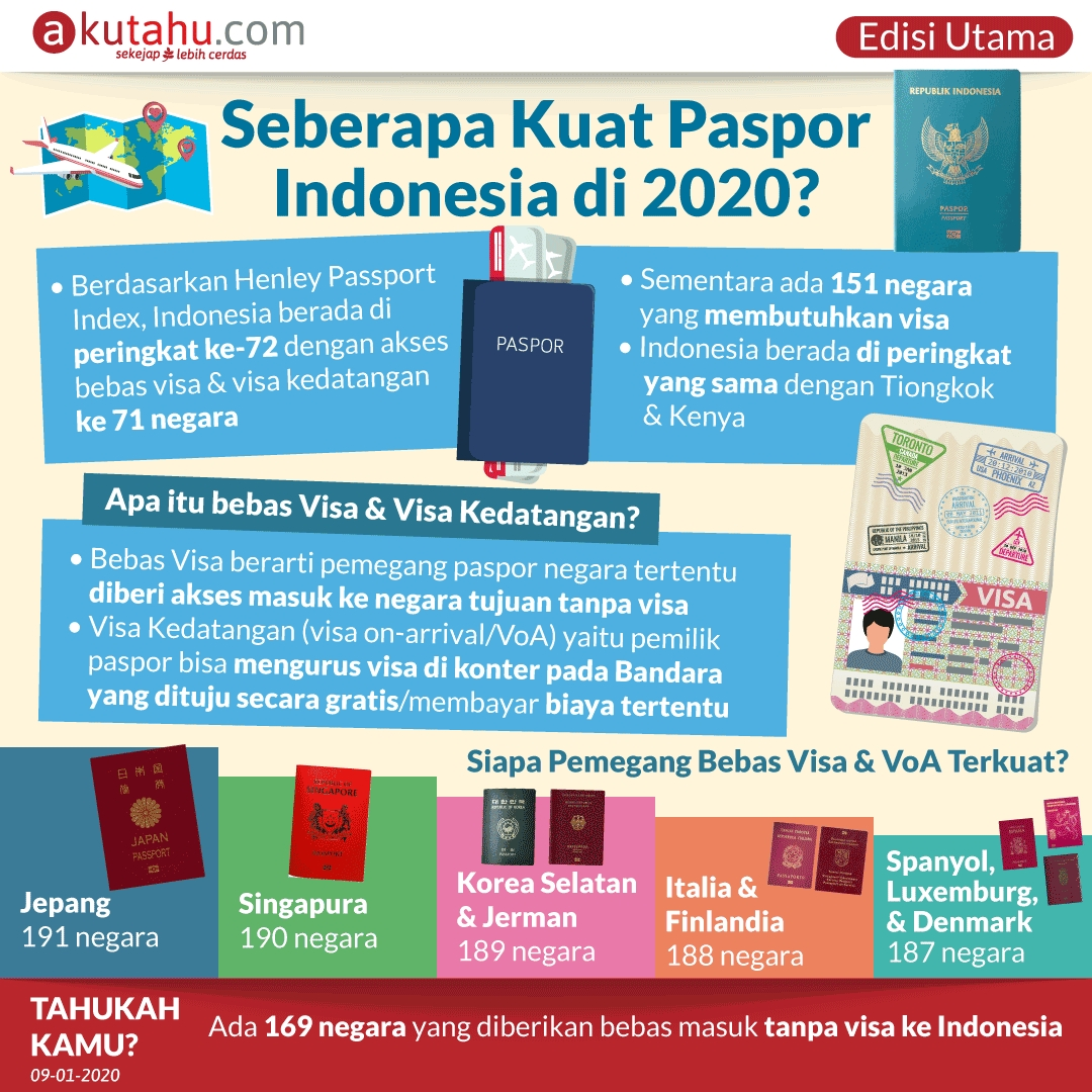Seberapa Kuat Paspor Indonesia di 2020?