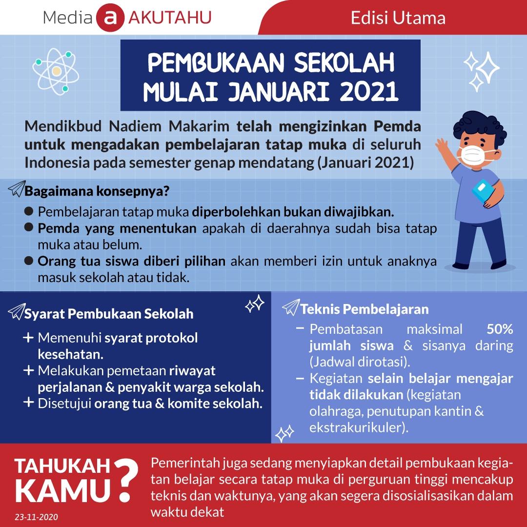Pembukaan Sekolah Mulai Januari 2021