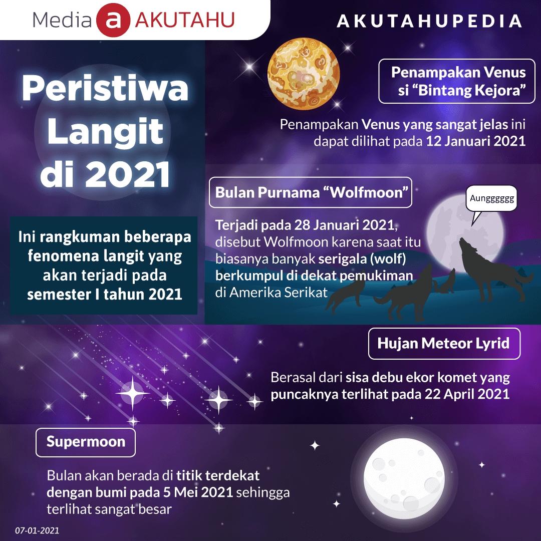 Peristiwa Langit di 2021