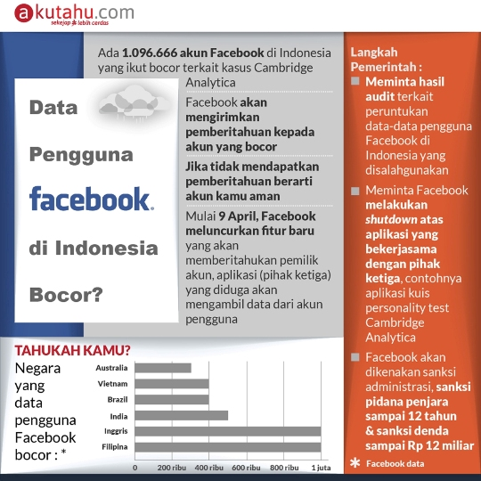 Data Pengguna Facebook di Indonesia Bocor?