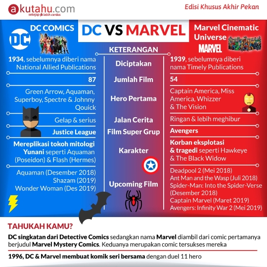 DC vs Marvel