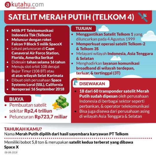Satelit Merah Putih ( Telkom 4 )