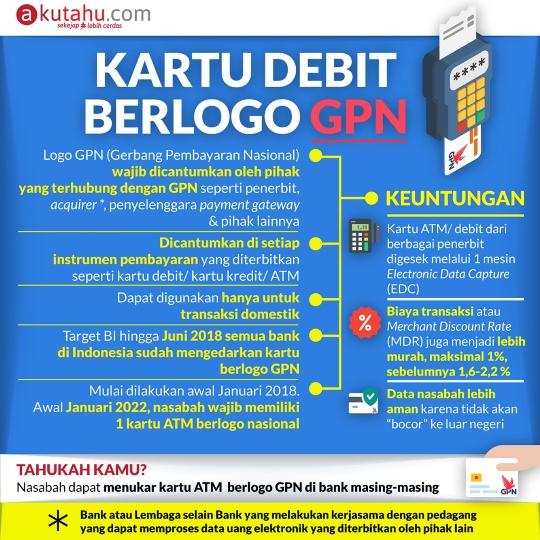Kartu Debit Berlogo GPN