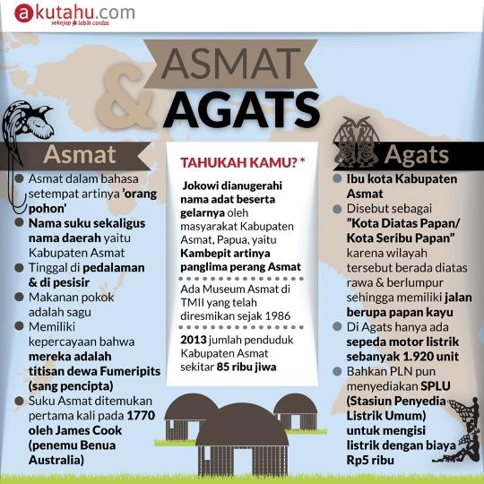 Asmat & Agats