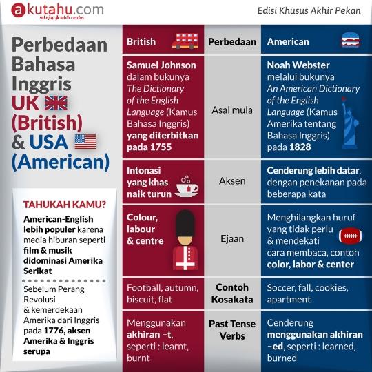 Perbedaan Bahasa Inggris UK & Amerika
