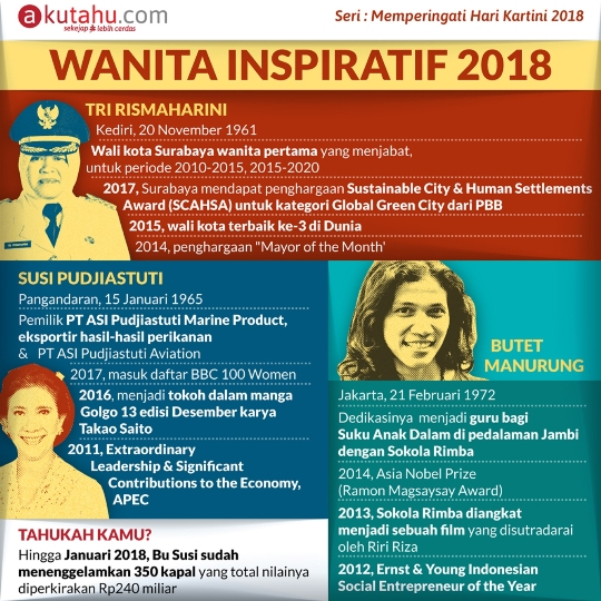 Kartini Muda Indonesia