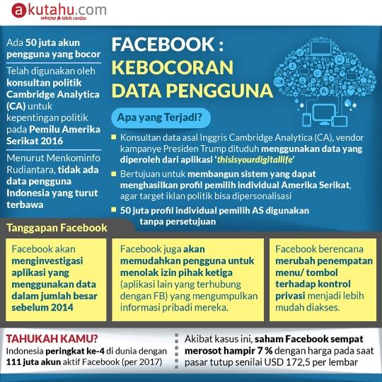 Facebook : Kebocoran Data Pengguna