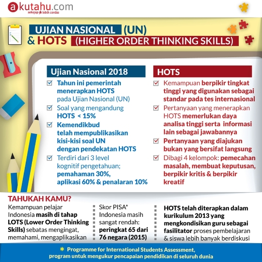 Ujian Nasional ( UN ) & HOTS ( Higher Order Thingking Skill )