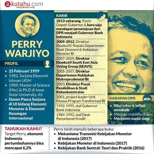 Perry Warjiyo