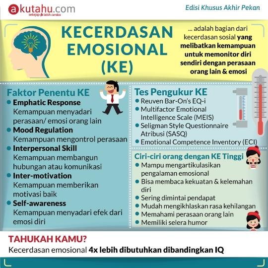 Kecerdasan Emosional (KE)