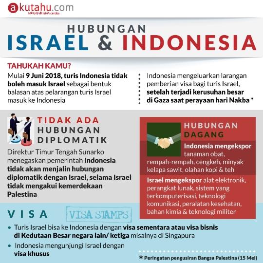 Israel & Indonesia