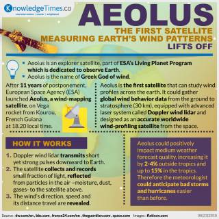 Aeolus, The First Satellite Measuring Earth's Wind Patterns, Lifts Off