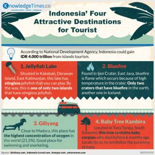 Indonesia's Four Attractive Destinations for Tourist