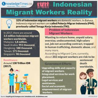 Indonesian Migrant Workers Reality