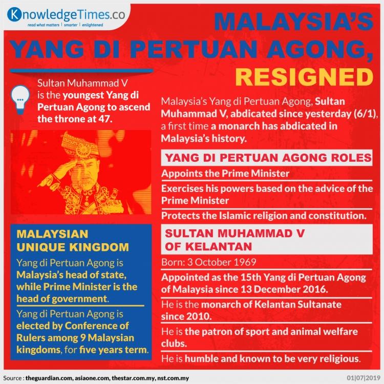 Malaysia's Yang di Pertuan Agong, Resigned