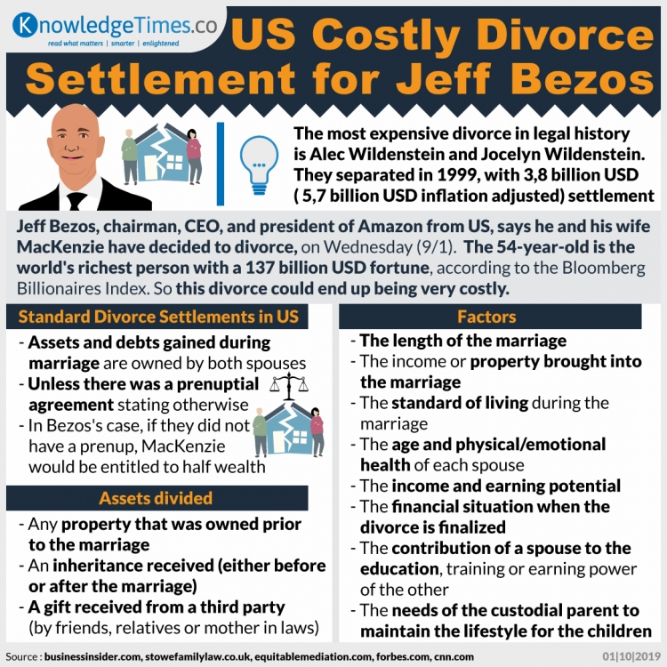 US Costly Divorce Settlement for Jeff Bezos