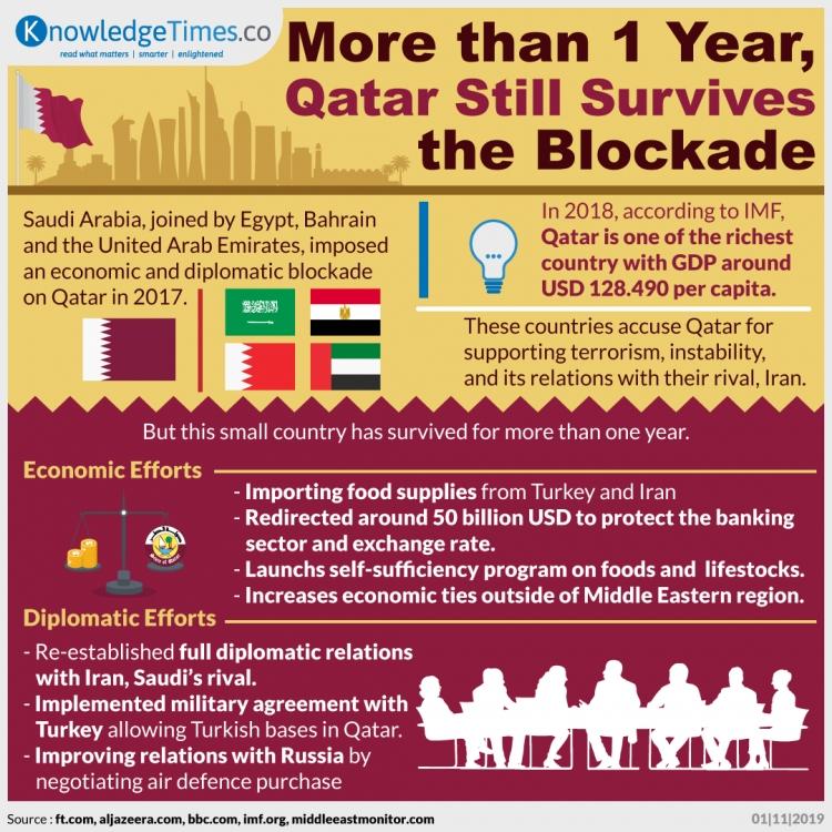 More Than 1 Year, Qatar Still Survives the Blockade