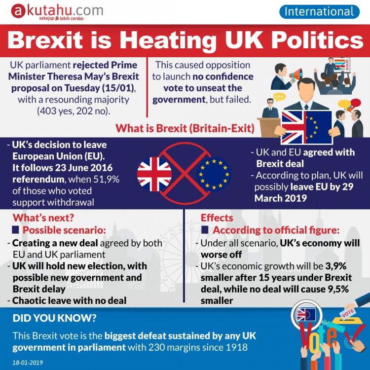 Brexit is Heating UK Politics