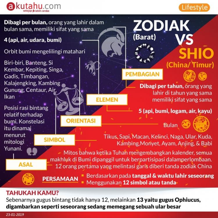 Zodiak vs Shio