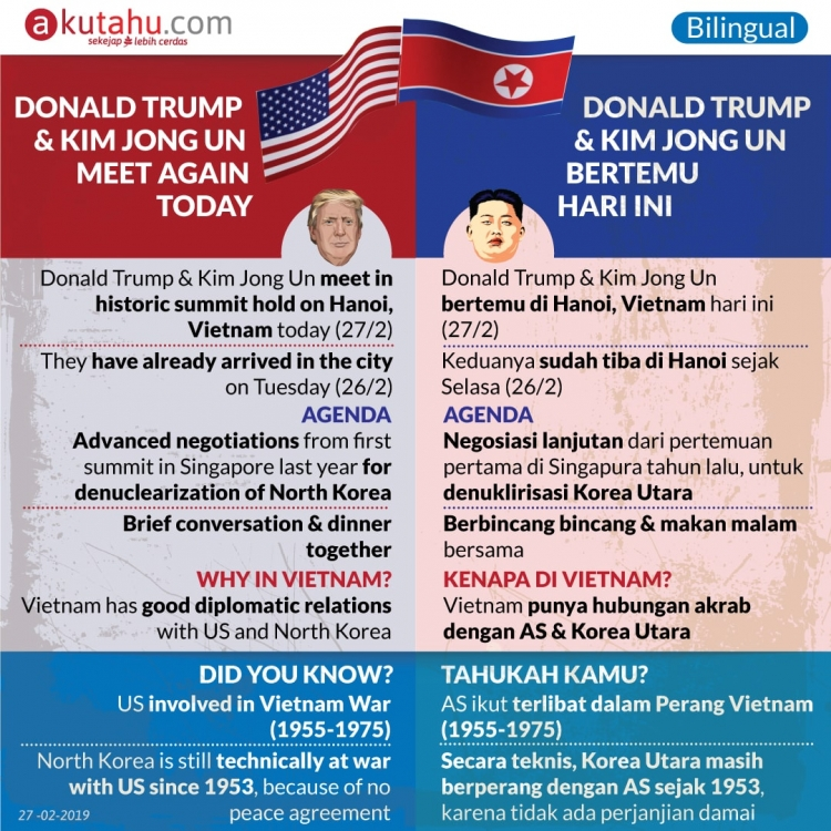 Donald Trump & Kim Jong Un Meet Again Today