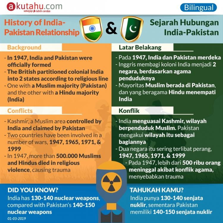 History of India-Pakistan Relationship