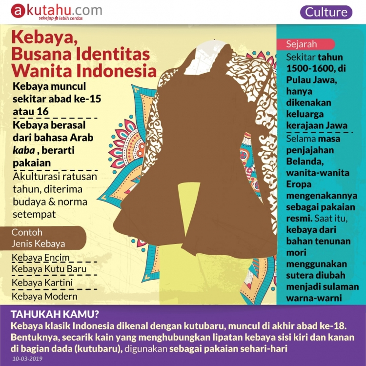 Kebaya, Busana Identitas Wanita Indonesia