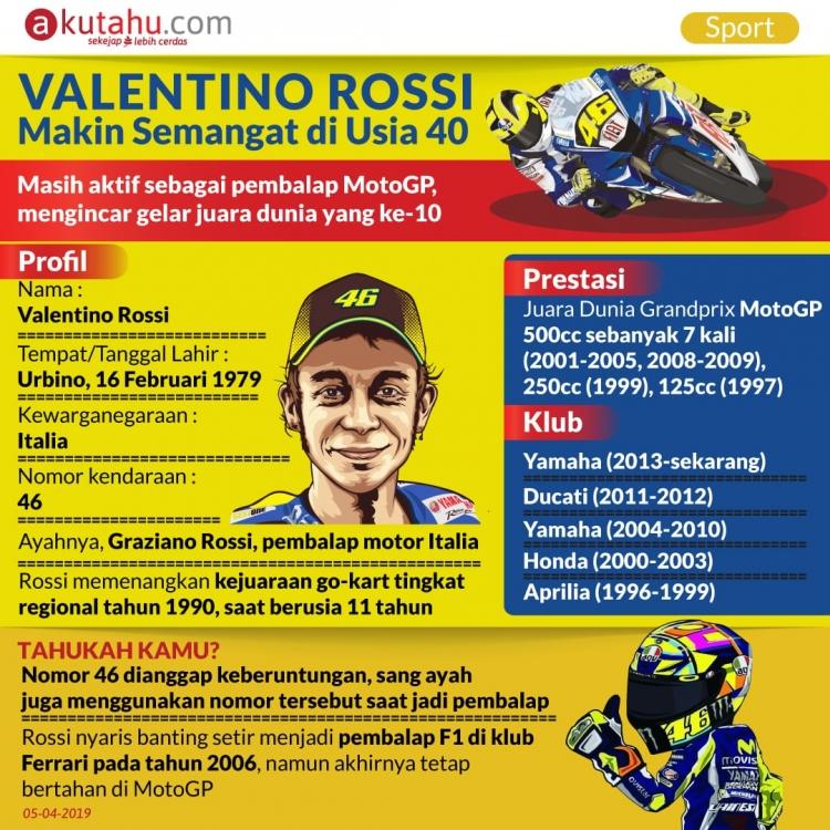 Valentino Rossi, Makin Semangat di Usia 40