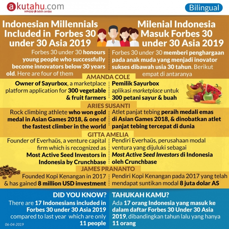 Indonesian Millennials Included in Forbes 30 under 30 Asia 2019