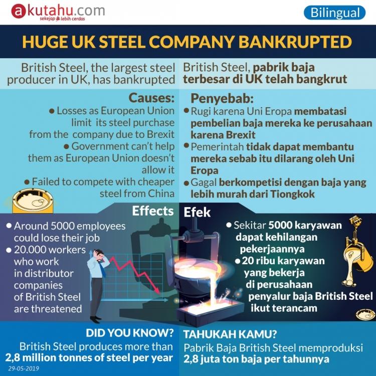 Huge UK Steel Company Bankrupted