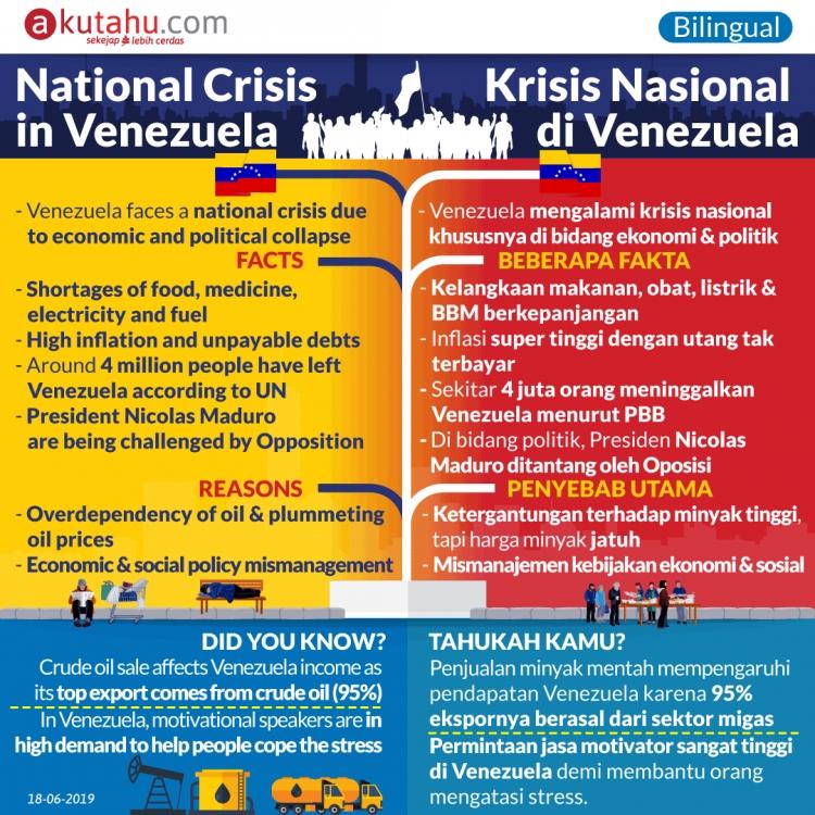 National Crisis in Venezuela