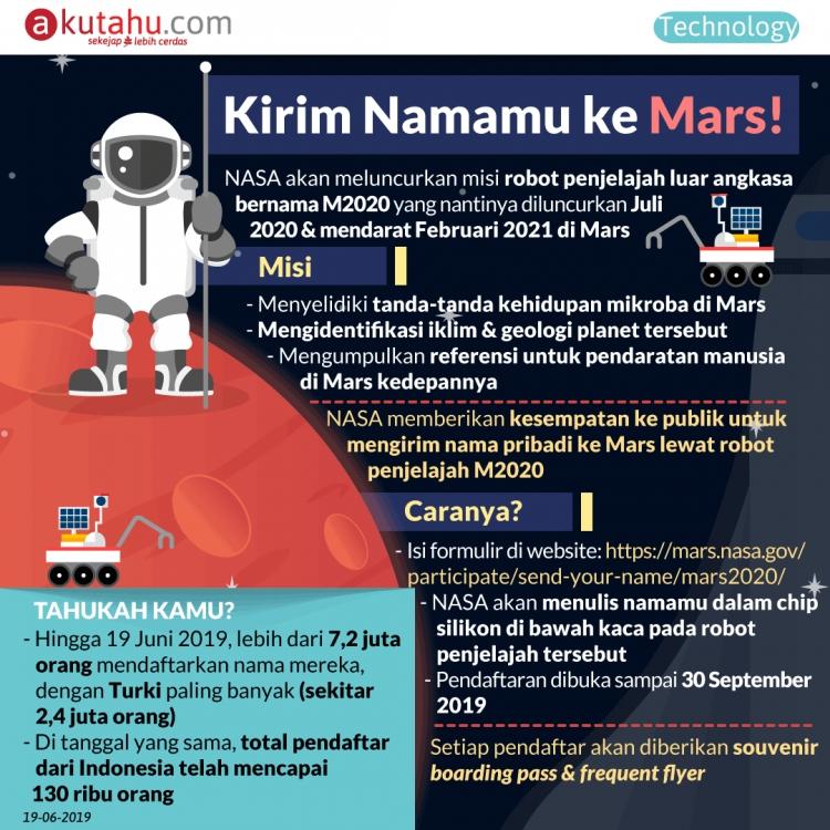 Kirim Namamu ke Mars!